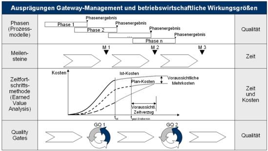 Ausprägungen des Gateway-Managements und betriebswirtschaftliche Wirkungsgrößen