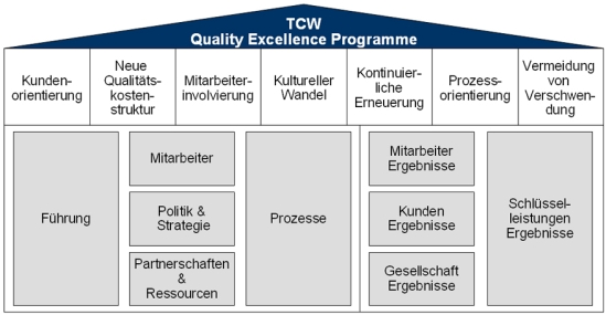 TCW Quality Excellence Programme
