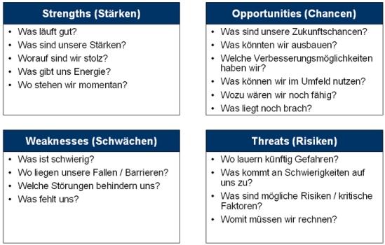 Inhalte der SWOT-Analyse – Stärken, Schwächen, Chancen und Risiken