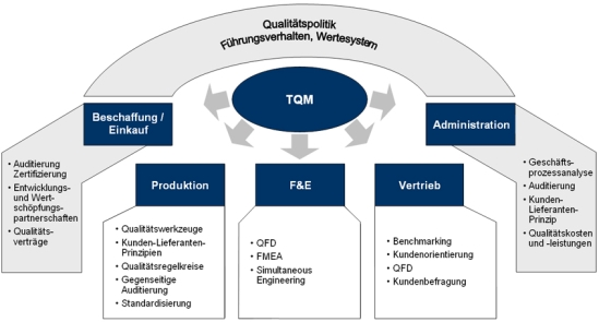 Konzept des Total Quality Management (TQM)