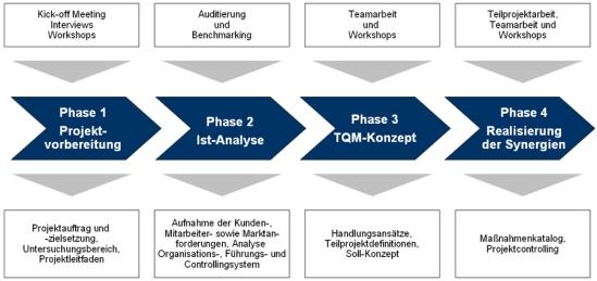 Vorgehensweise zur Einführung des TQM-Konzepts