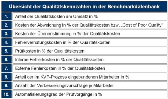 Übersicht der Qualitätskennzahlen in der Benchmarkdatenbank