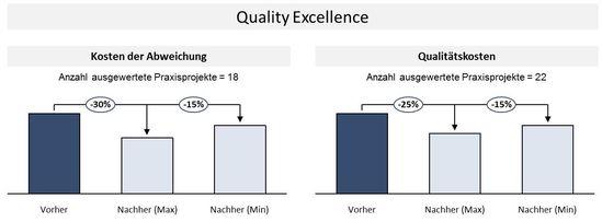 Potenziale des TCW Quality Excellence Programmes