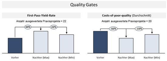 Potenziale durch die Einführung von Quality Gates