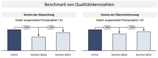 Quantitative Nutzenpotenziale mit Hilfe des Benchmarkings von Qualitätskennzahlen