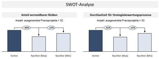 Potenziale durch den Einsatz der SWOT-Analyse