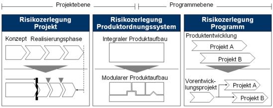Zusammenführung der Einzelrisiken im F&E-Programmrisiko-Portoflio