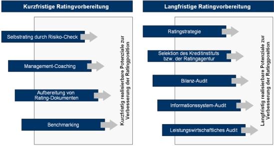 Konzept zur Ratingvorbereitung; Rating