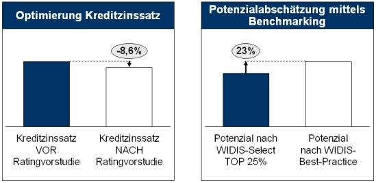 Einige Potenziale durch ein umfassendes Risikomanagement