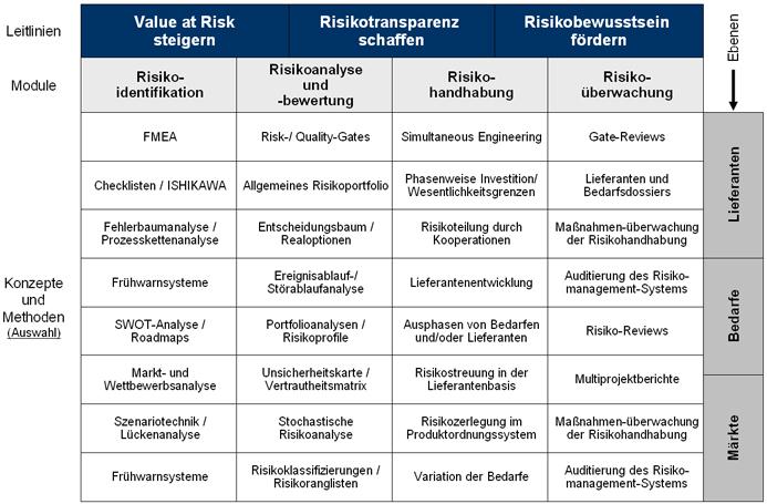 Risikomanagement im Einkauf