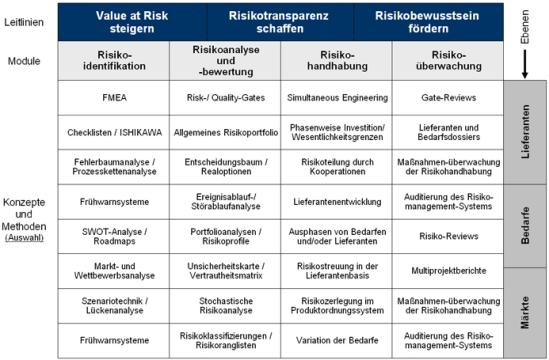 Umfassendes Konzept des Risikomanagements in der Beschaffung