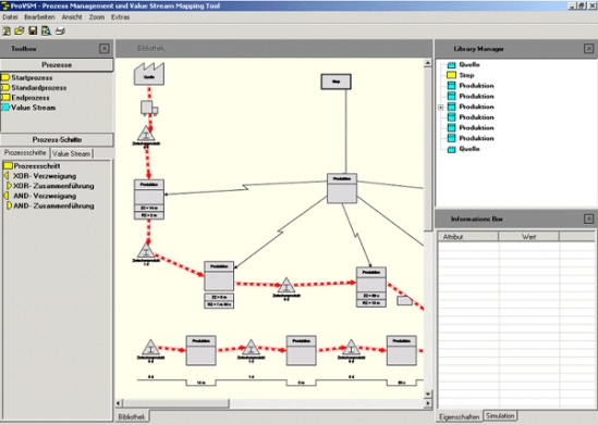 Value Stream Mapping mit dem IT-Tool ProVSM