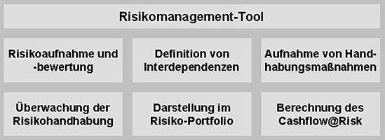 Risikomanagement-Tool