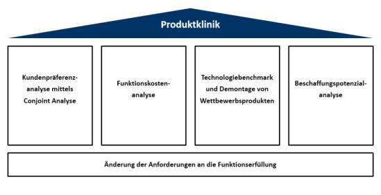 Methodenbausteine der Produktklinik bei Single Sourcing