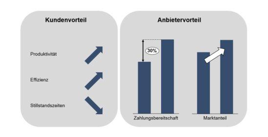 Kunden- und Anbieterpotenzial von Big Data im Anwendungsfall