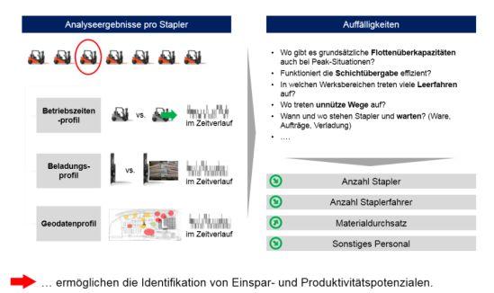 Analyseergebnisse zur Identifikation von Einspar- und Produktivitätspotenzialen