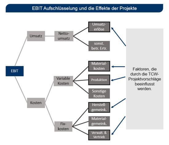 EBIT Aufschlüsselung und die Effekte der Projektvorschläge