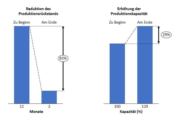 Reduktion des Produktionsrückstandes und Erhöhung der Produktionskapazität