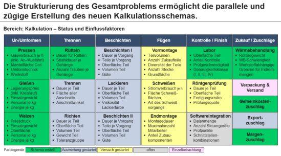 Darstellung der Erarbeitungsstatus und Einflussfaktoren