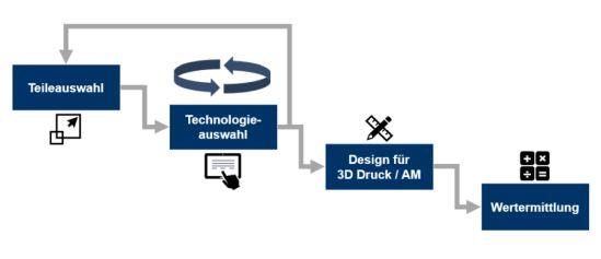 Prozessdarstellung der Teileidentifikation