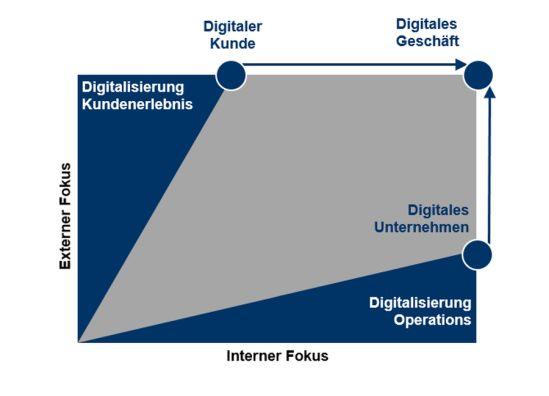 Leitlinien der Digitalisierung von Geschäftsmodellen