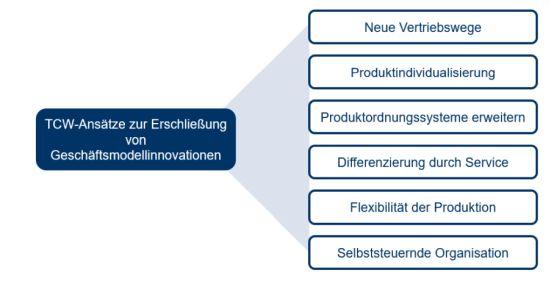 Ansätze von TCW zur Findung von Geschäftsmodellinnovationen