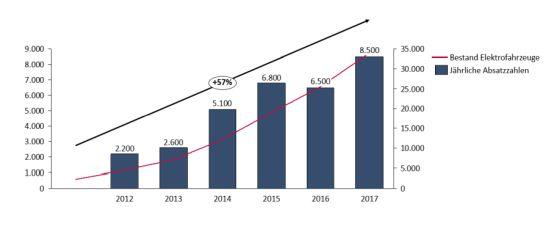 Jährliche Zuwachsraten und Bestand von Elektrofahrzeugen zwischen 2012 und 2017 in Deutschland