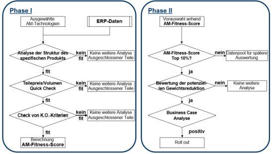 Schematischer Ablauf der Teileselektion für Additive Manufacturing
