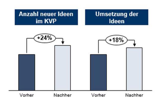 Potenziale durch adaptive Spielifizierung im KVP