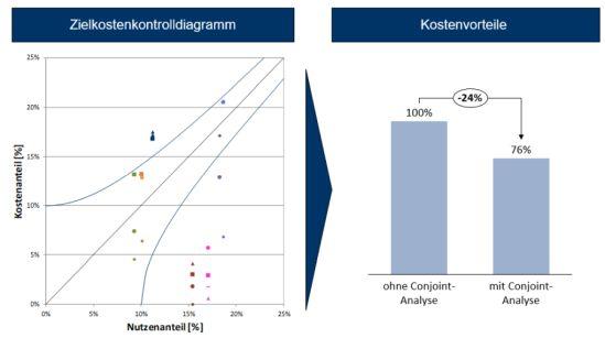 Kostenvorteile durch die Nutzung der Conjoint Analyse bei der Produktentwicklung