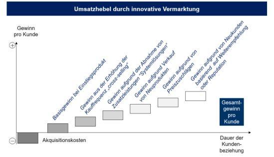 Umsatzhebel durch innovative Vermarktung