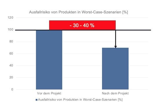 Entwicklung des durchschnittlichen Ausfallrisikos bei der Durchführung eines Stresstests für Produktprogramme