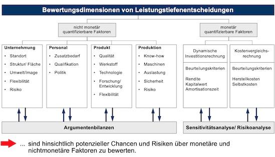 Bewertungsdimensionen von Leistungstiefenentscheidungen