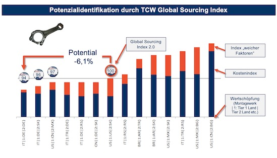 Potenzialidentifikation durch TCW Global Sourcing Index