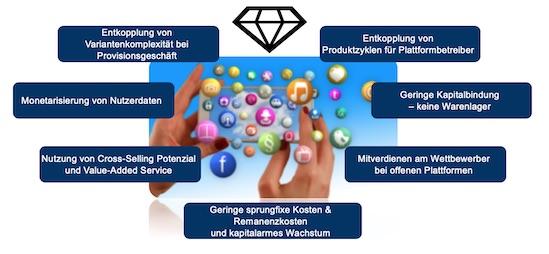 Wertgenerierung und Risikodiversifizierung durch Plattformen und Services