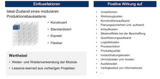 Werthebel und Potenziale von modularen Produktionsbaukästen