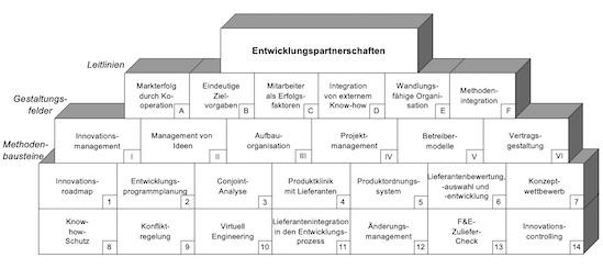 TCW-Ansatz zur Integration von externem Wissen