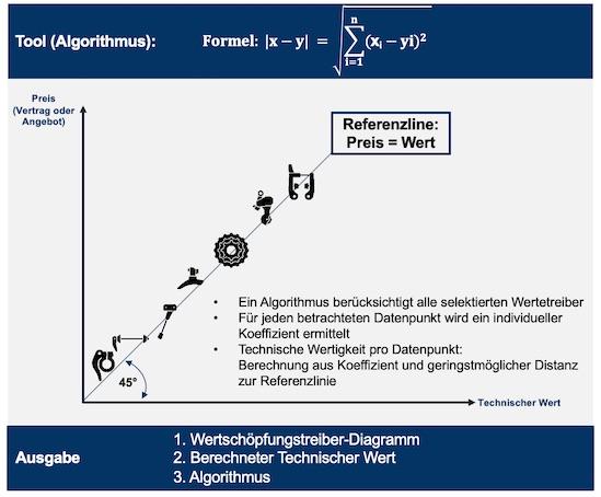 Algorithmus zur Ermittlung des Koeffizienten