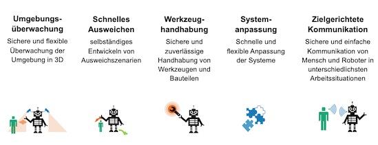 Die Erfolgsfaktoren von Dienstleistungsrobotern