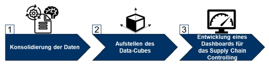 3-Stufen Modell zur Supply Chain Transparenz