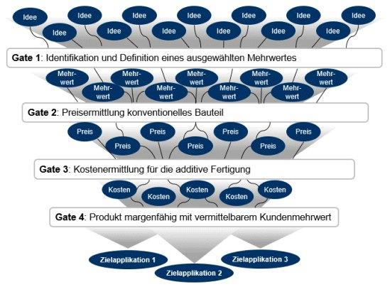 Zyklus der Implementierung von maschinellem Lernen