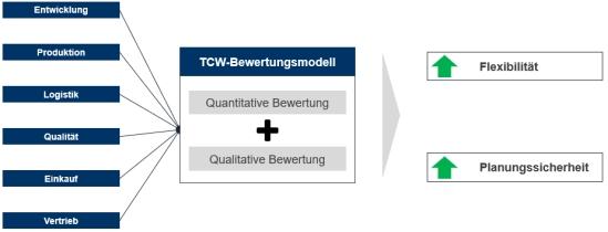 Abbildung 1: Unternehmensbereiche mit Einfluss auf die Modulbewertung