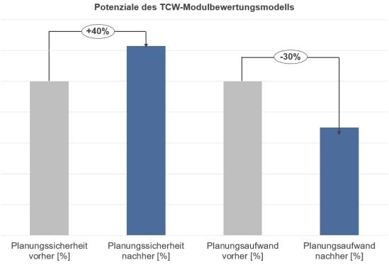 Abbildung 3: Potenziale des TCW-Modulbewertungsmodells