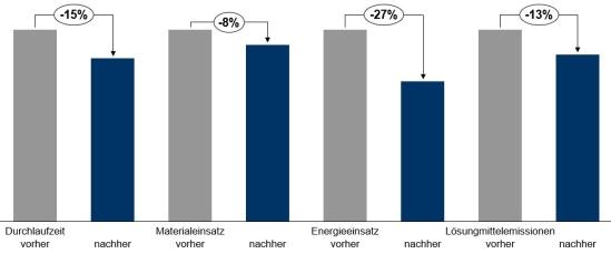 Nachhaltige Potenziale durch Big-Data-Analyse