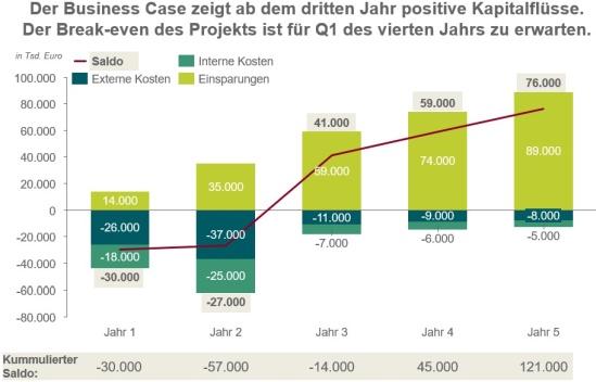 Business Case Kalkulation für das ERP-Projekt Prozesse 4.0