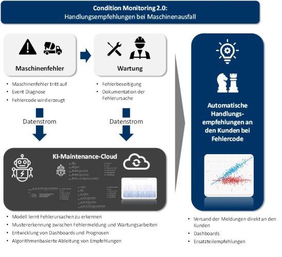 Abbildung 1: Condition Monitoring 2.0