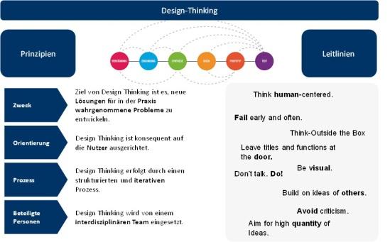 Abbildung 2: Design Thinking Konzept