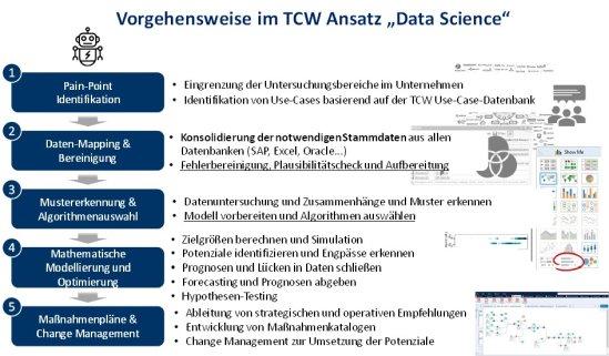 Abbildung 3: TCW Vorgehensweise Data Science