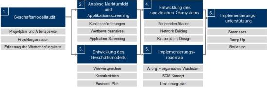 Abbildung 1: Projektstruktur 2.0