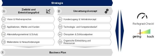 Abbildung 2: Checkliste Geschäftsmodelle